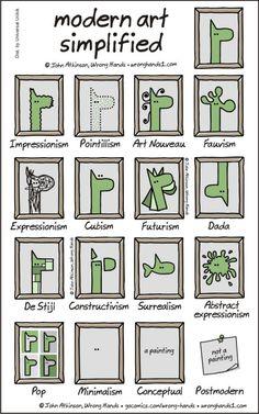 Modern art simplified ;-)    Gloucestershire Resource Centre http://www.grcltd.org/scrapstore/