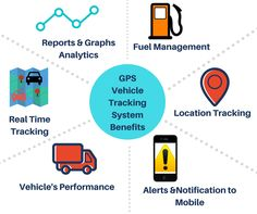 Trackmyasset GPS Vehicle Tracking System Features Real-Time Tracking of vehicles vehicle location tracking Vehicle performance like trip wise reports. speed. mileage,distance traveled etc., Fuel management Reports  & Graph Analytics etc., for more information contact today: 9642887878