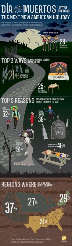 Dia de los Muertos (Day of the Dead) infographic by GolinHarris