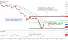 Looking For A Deeper Pullback Before Going Short Again - TradingView