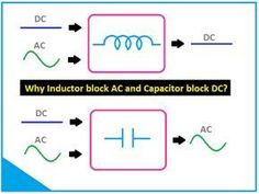 [Explained] Why Inductor block AC and Capacitor block DC? Electrical Engineering Quotes, Engineering Humor, Electronic Engineering, Chemical Engineering, Civil Engineering, Electrical Circuit Diagram, Electrical Plan, Electronic Schematics, Electronic Parts