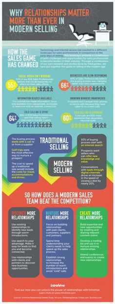 Why relationships matter more than ever in modern selling #infografia #infographic #marketing