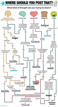Where Should I Post That? #Infographic #SEO #SMM #Marketing