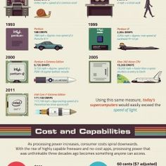 Infographics about computers from the past to the present ones.