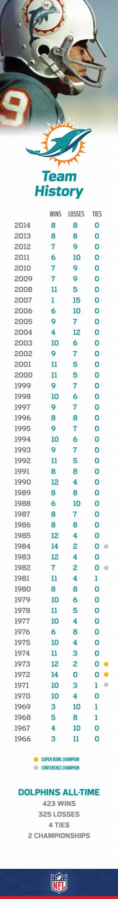 Perfection. The Miami Dolphins are the only NFL team that can say they've had a perfect season when they went undefeated in 1972 capped off by a Super Bowl win.