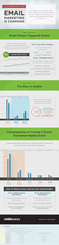 Changes in Email marketing #kissmetrics