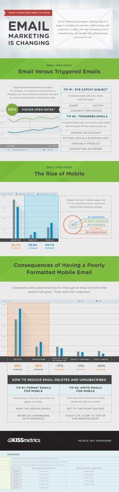 Changes in Email marketing #kissmetrics