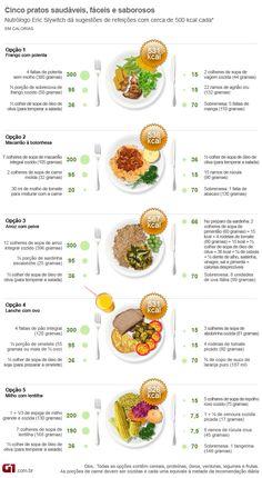 Frango com salada não é sempre a opção mais saudável do cardápio