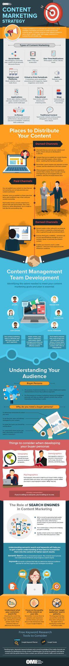 Estrategias de Marketing de Contenidos 2018. Todo lo que hay que saber para tener éxito gracias al Content Marketing. #contentmarketing #marketingdecontenidos #onlinemarketing #seo