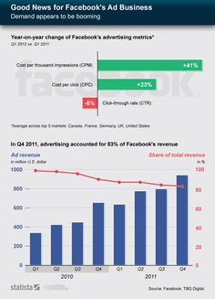 Facebook's Ad Business