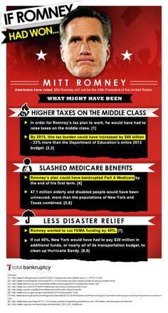 This infographic, brought to you by Total Bankruptcy, highlights how Taxes, Medicare and Disaster Relief could have been affected if Mitt Romney had won the 2012 election.