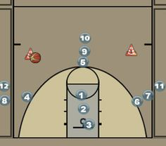 Basketball Coaching Toolbox: Numbers Rebounding Drill