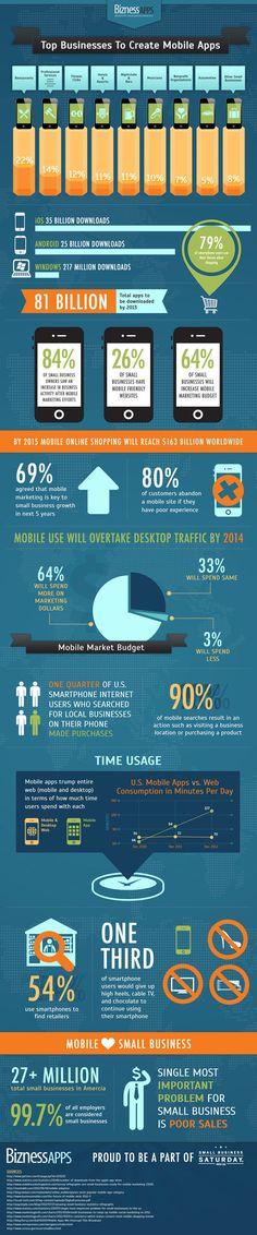 Infografik: US-Kleingewerbe macht mobil. 64 Prozent der US-Unternehmen planen Budget für Mobile Marketing zu erhöhen.