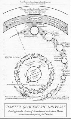Dantean Cosmology of Paradiso (larger image on the site)