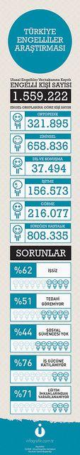 Türkiye Engelliler Araştırması #infografik