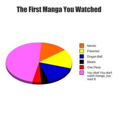 The first Manga you watched...I almost had an otaku fit when I read the caption, until I read the rest hahaha.