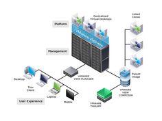 VMware View Desktop Virtualization Platform