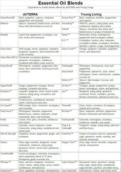 Printable Essential Oil Use Charts - Bing Images