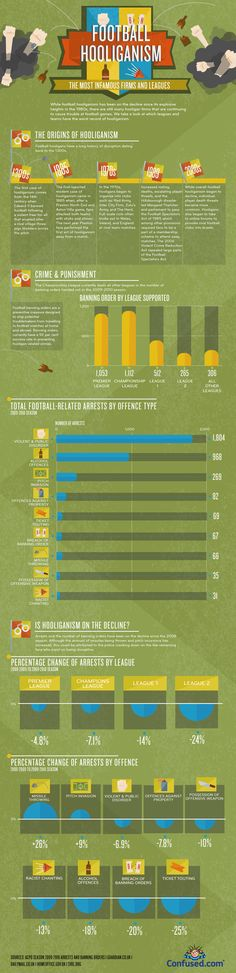 Infographics - Football Hooliganism: The Most Famous Firms And Leagues