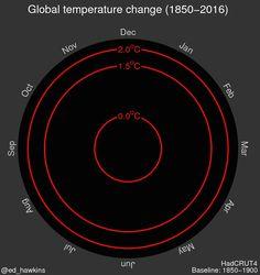 Juillet 2016 : le mois le plus chaud jamais mesuré - Sciencesetavenir.fr