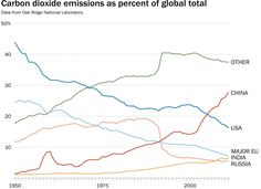 Carbon Dioxide Emissions As Percent of Global Total - The Paris climate change summit, explained in 4 charts - The Washington Post