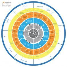 Service Circle http://urbanomnibus.net/2010/10/what-is-service-design/