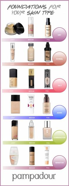 FIND YOUR PERFECT FOUNDATION, foundation recommendations, what foundation should i use?, foundation for oily, combo, normal, dry, sensitive skin: