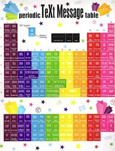 Periodic table of all SMS acronyms spelled out for you! No more text message confusion.