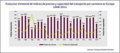 Evolucion trimestral de indices de precios y capacidad del transporte por carretera en Europa 2008-2014 / Cadena de suministro