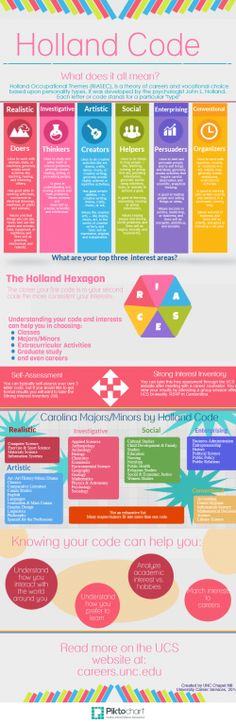 34 best Career Exploration images on Pinterest Career advice