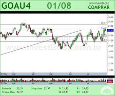 GERDAU MET - GOAU4 - 01/08/2012 #GOAU4 #analises #bovespa