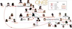 Family Tree Once Upon a Time Season 4