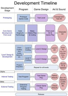 Image result for game environment design timetable