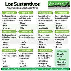 Clasificación de los sustantivos - Classification of Nouns in Spanish