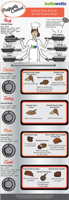 Perfectly cooked: Cooking times & temps for your favorite meats [Infographic] | HellaWella