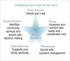 graphic identifying the members of a palliative care team