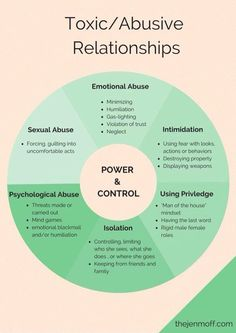 Unhealthy Relationship Characteristics