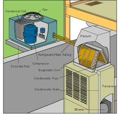 How does an air conditioning system work? This expert article, along with diagrams and video, clearly explains how a central air conditioner cools a house by cycling refrigerant through its system and blowing chilled air through ductwork. Refrigeration And Air Conditioning, Heating And Air Conditioning, Diy Air Conditioner, Hvac Maintenance, Home Ac, Air Conditioners, Tips, Plumbing, Household