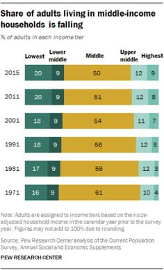 Trends show the size of the middle class is shrinking. Certain statistics on the Millennials show this shrinking middle class trend will continue. Job Career, Career Success, Examples Of Objectives, How To Get Rich, How To Become, Poverty And Hunger, Pew Research Center, American Exceptionalism, Social Class