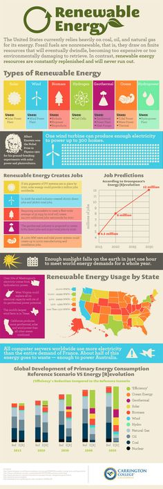 Types of Renewable Energy. The United States currently relies heavily on coal, oil and natural gas for its energy. Fossil Fuels are nonrenewable, that is, they draw on finite resources that will eventually dwindle, becoming too expensive or too environmentally damaging to retrieve, In contrast, renewable energy resources are constantly replenished and will never run out.