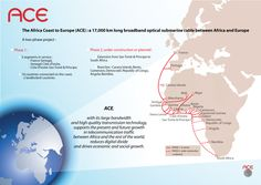 Africa Coast to Europe - Submarine cable