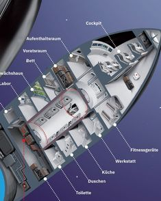 Unofficial cutaway diagram (in German) of SpaceX's Starship by German illustrator Julian Schindler. Starship & Super Heavy is a fully reusable two-stage super heavy-lift launch vehicle and spacecraft currently developed by leading NewSpace company SpaceX. Spaceship Interior, Spaceship Design, Spaceship Concept, Sistema Solar, Spacex Starship, Spacex Mars, Air Space, Space Crafts, Space Projects