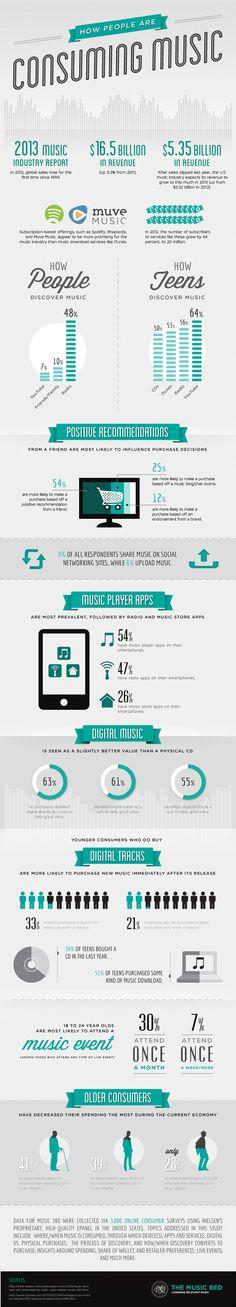 Infografía con datos interesantes de consumo de música