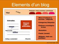 Características de un blog - Estructura y elementos básicos