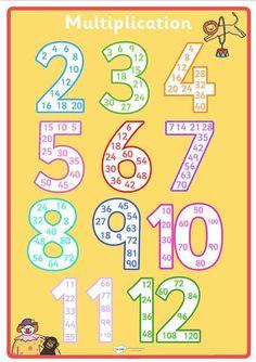 Bilderesultat for klesklyper diy math Math Games, Learning Activities, Math Multiplication, Math Math, Math Help, Homeschool Math, 2nd Grade Math, Math For Kids, Math Worksheets