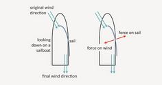 Physics Buzz: The Physics of Sailing: How Does a Sailboat Move Upwind?