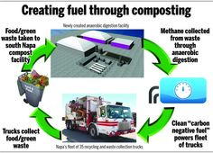 Garbage trucks could run on Napa's food waste