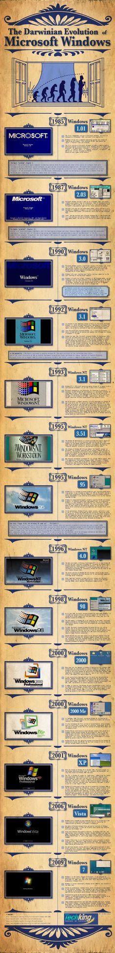 L'evoluzione di Microsoft Windows