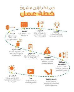 انفوجرافيك من فكرة إلى عمل خطة عمل .. موقع مما قرأت لتحميل الكتب http://mmaqara2t.com/books/