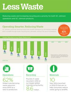 Reducing waste and increasing recycling are a priority for both SC Johnson operations and SC Johnson products. Here's a look at waste reduction highlights from SC Johnson's 2013 Public Sustainability Report. [Infographic]